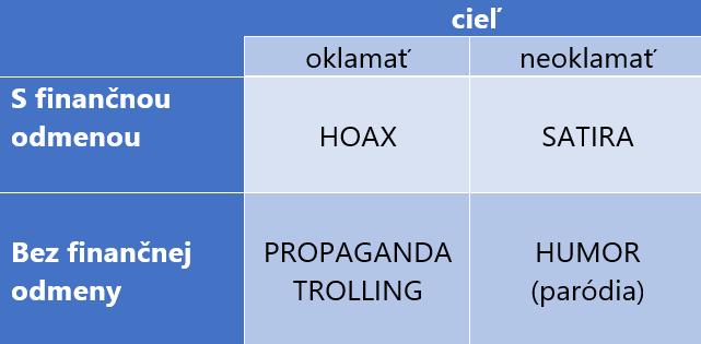 tabuľka delenia dezinformácií