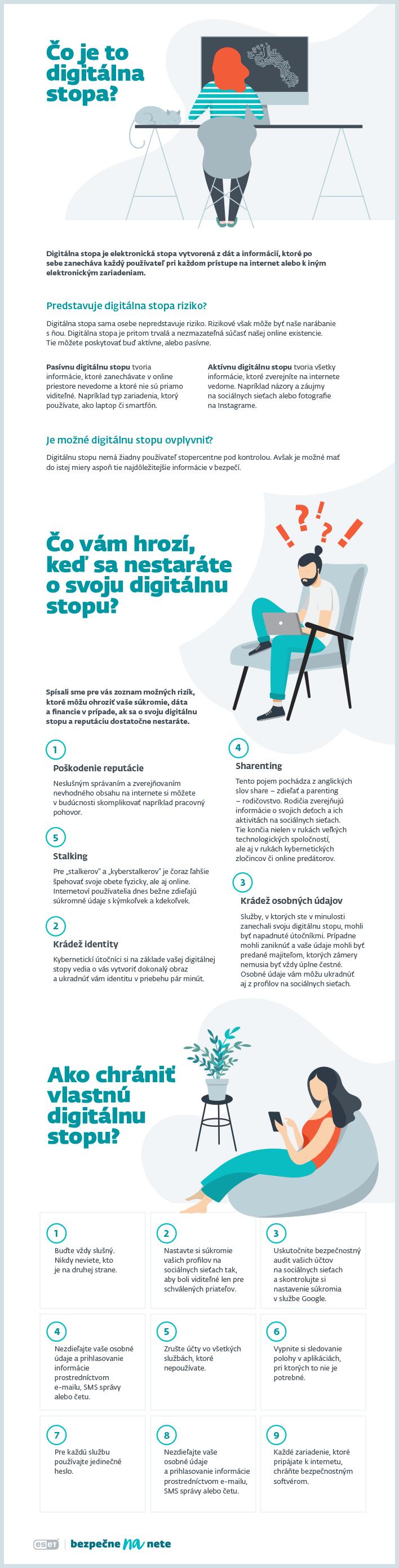 Digitálna stopa Infografika
